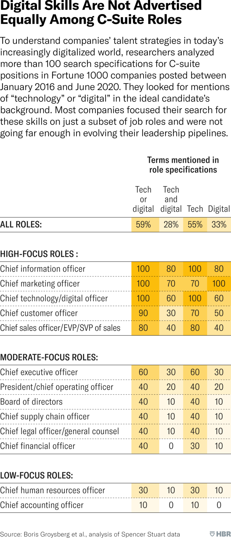 Is Your C-Suite Equipped to Lead a Digital Transformation?
